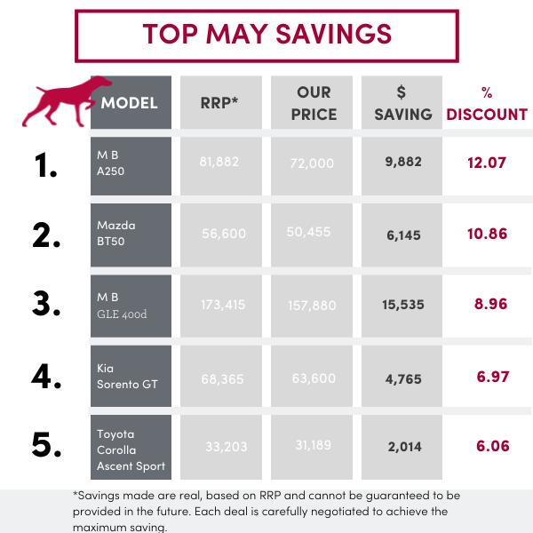 Red-Plum-Table-Price-Savings-top-5-cars-may-2021